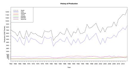 Chickpea production from 1961 to 2013 History of World Production.jpeg