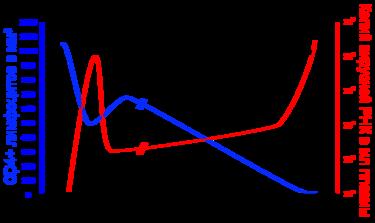 ВИЧ инфекция Википедия Количество cd4 лимфоцитов и копий РНК вируса в крови больного с момента инфицирования до терминальной стадии Число cd4 t лимфоцитов клеток в 1 мм 3 Число