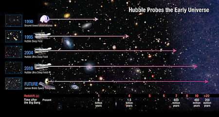 Depiction of progress in the detection of the early Universe