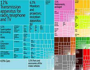 Hungary Export Treemap