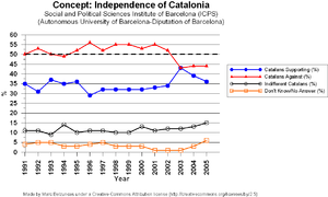 Politics of Catalonia - Independentism support Catalonia, according to ICPS