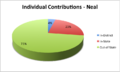 Individual Contributions - Neal.png