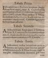 Johannes Andreas Stisser Machinis Fumiductoriis curiosis Beschreibung TabII.png