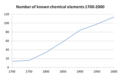Timeline of chemical element discoveries wikipedia see alsoedit history of the periodic table urtaz Images