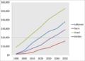 Lebanon - Syrian Israel and Jordan 1990 - 2050 GDP.png