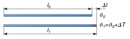 Change in length of a rod due to thermal expansion. Linia dilato.png