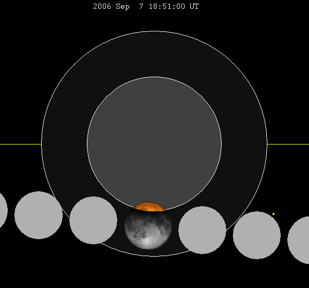 Lunar eclipse chart close-2006Sep07