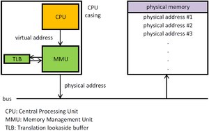 Memory management unit - Image: MMU principle updated