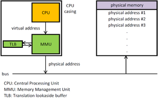 Memory management unit - Wikipedia