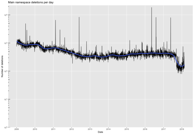 Main deletions per day with trend.png