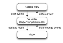 https://upload.wikimedia.org/wikipedia/commons/thumb/d/dc/Model_View_Presenter_GUI_Design_Pattern.png/220px-Model_View_Presenter_GUI_Design_Pattern.png