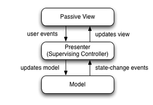 Model–view–presenter - Diagram that depicts the Model View Presenter (MVP) GUI design pattern.