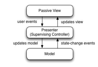 Model–view–presenter - Diagram that depicts the Model View Presenter (MVP) GUI design pattern.