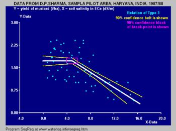 Segmented regression - Wikipedia