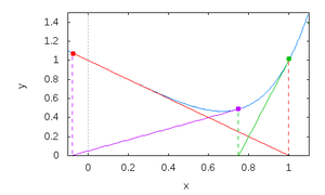 Calculus/Newton's Method - Wikibooks, open books for an open