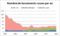 Nombre-de-lancements soviétiques et russes-par-an entre 1987 et 2012.png
