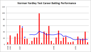 Norman Yardley - Yardley's Test career batting graph. The red bars indicate the runs that he scored in an innings, and the blue line indicates the batting average in his last 10 innings. The blue dots indicate innings in which he finished not out.