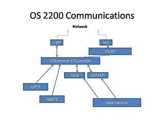 Unisys OS 2200 communications