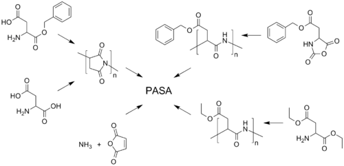Some synthetic strategies leading to polyaspartic acid