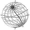 PSM V34 D305 The earth a magnet.jpg