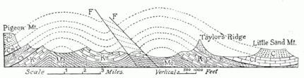 PSM V53 D026 Cross section of a complex valley in the appalachians.png