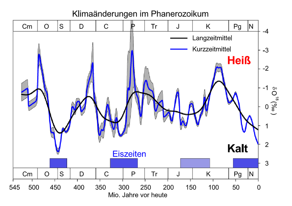 Methode zur absoluten stratigraphischen Altersbestimmung von Ablagerungen, Bauwerken.