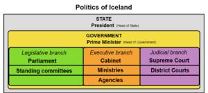 Politics Of Iceland