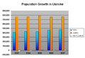 Population Growth Graph Ukraine 2003-2007.PNG