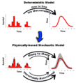 Process-based-stochastic-modelling.png