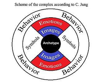 Complex (psychology) - Image: Psychological complex according to Jung (en)