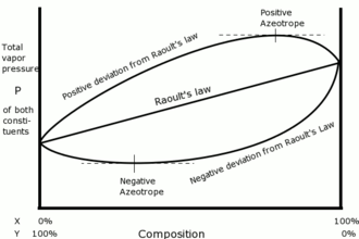 Raoult's law - Positive and negative deviations from Raoult's law. Maxima and minima in the curves (if present) correspond to azeotropes or constant boiling mixtures.