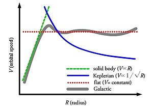 Oort constants - Figure 3: Diagram of the various rotation curves in a galaxy