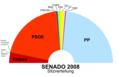 Senado2008s.png