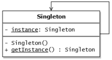 Singleton pattern - Wikipedia