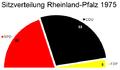 Sitzverteilung Landtag Rheinland-Pfalz 1975.png