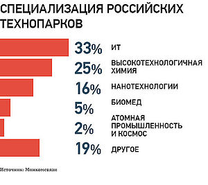 Specialization of russian technoparks.jpg