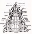 Stave church construction.jpg