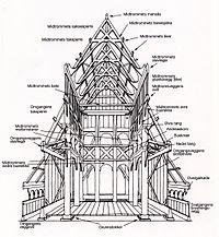 Схемы церкви из дерева
