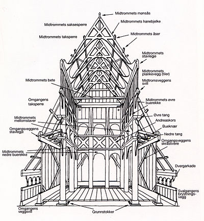 Stavkirke wikipedia la enciclopedia libre for Half timbered house plans