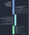 TPA Timeline.png