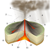 Vulcanian Eruption-numbers.svg
