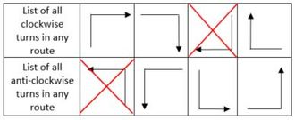 Turn restriction routing - Image: West First Turns