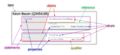 Wikidata-elements.png