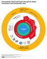 Wikimedia Grantmaking Universe.png