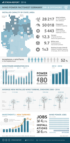 File:Wind-power-germany-1.png
