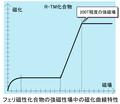 フェリ磁性化合物の強磁性場中の磁化曲線特性.PNG