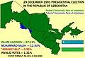 1991 Presidential election in Uzbekistan.jpg