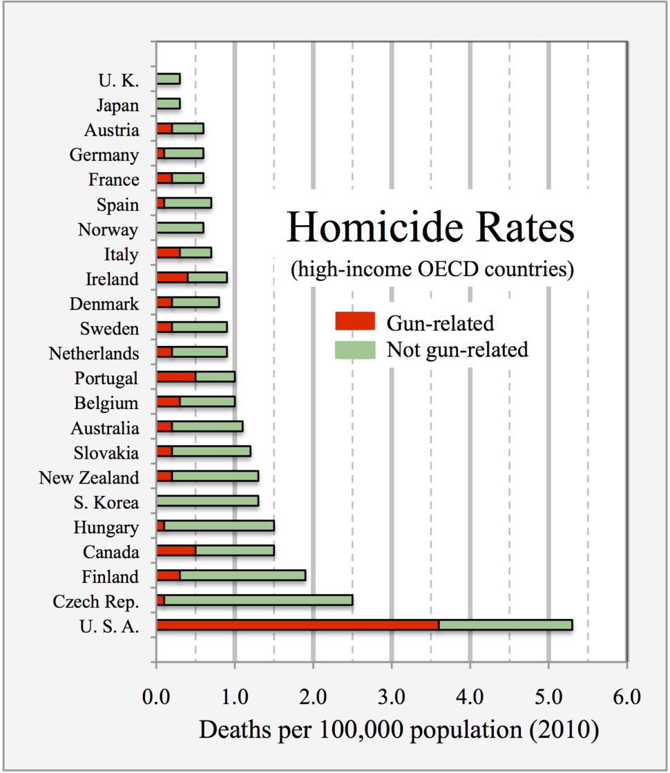 2010 homicide rates - gun PLUS non-gun - high-income countries