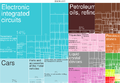 2014 Korea Products Export Treemap.png
