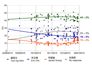 Taiwan general election, 2016 - Nationwide polling for the Taiwan presidential election of 2016.